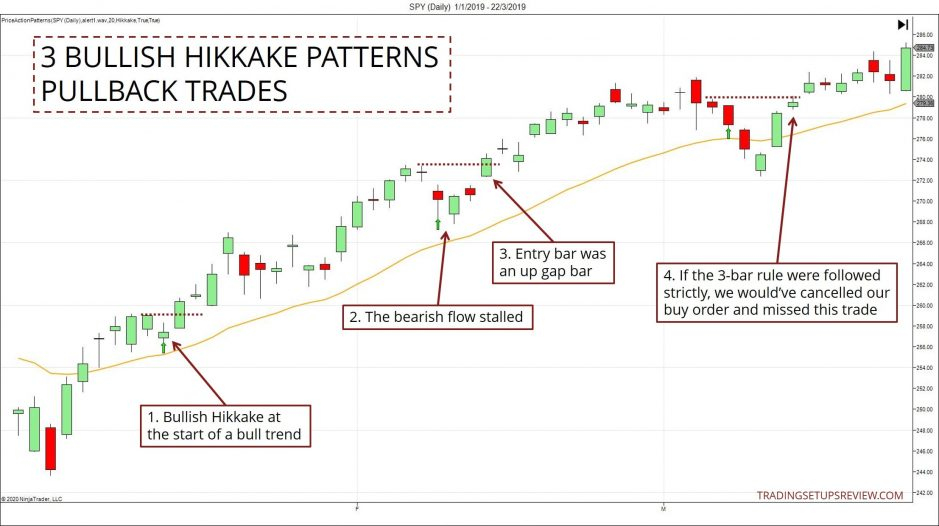 Bullish Hikkake For Pullback Trades