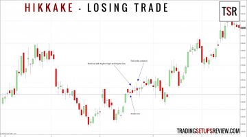 Hikkake Trade Setup