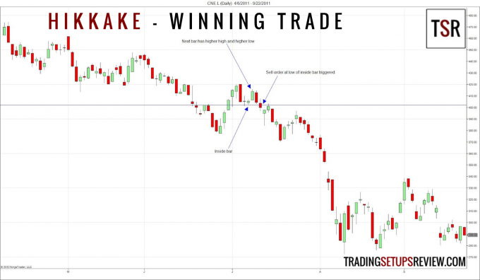 Hikkake Winning Trade
