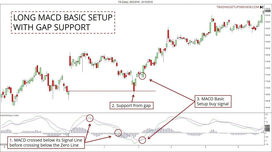 MACD Trading Strategy With Gap Support