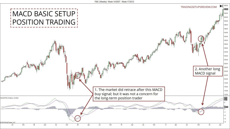 MACD for Position Trading