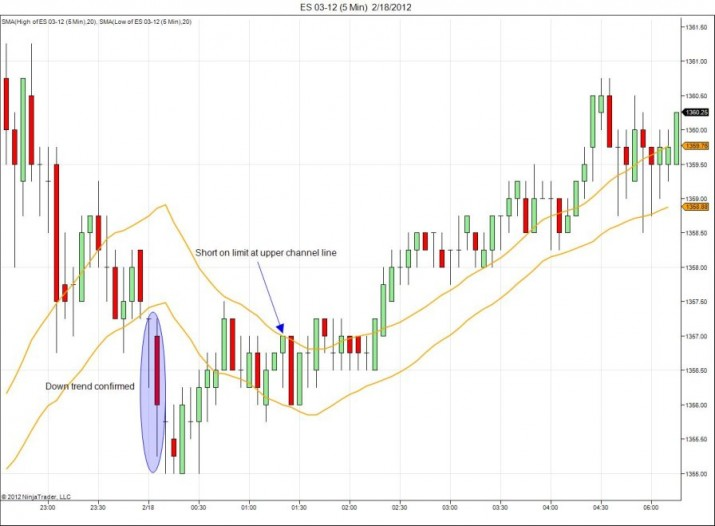 Moving Average Channel Day Trade Losing Trade