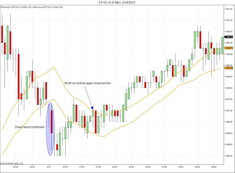 Moving average channel forex