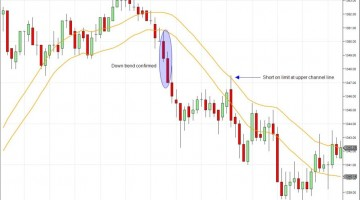 Moving Average Channel Day Trade Winning Trade
