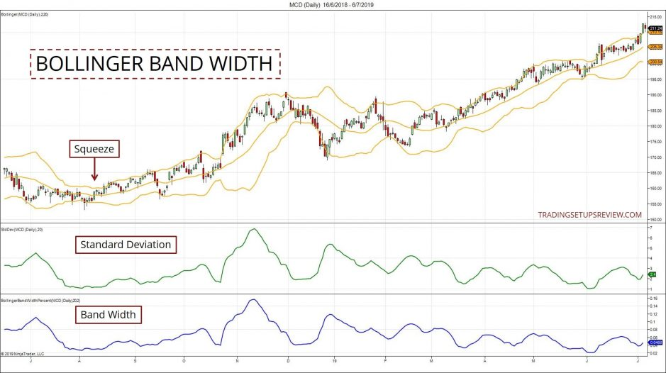Bollinger Band Width And Standard Deviation
