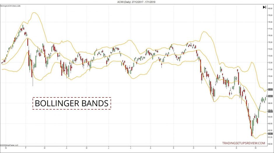 Bollinger Bands Introduction