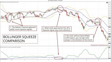 Trading the Bollinger Band Squeeze