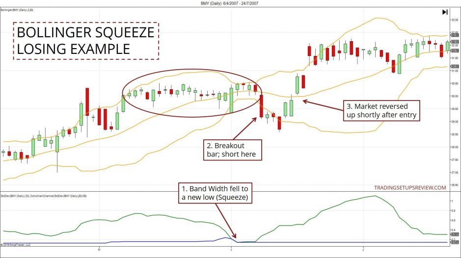 Bollinger Squeeze Failed Example
