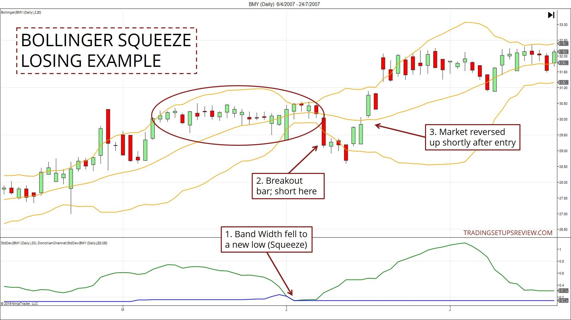 Bollinger bands in day trading
