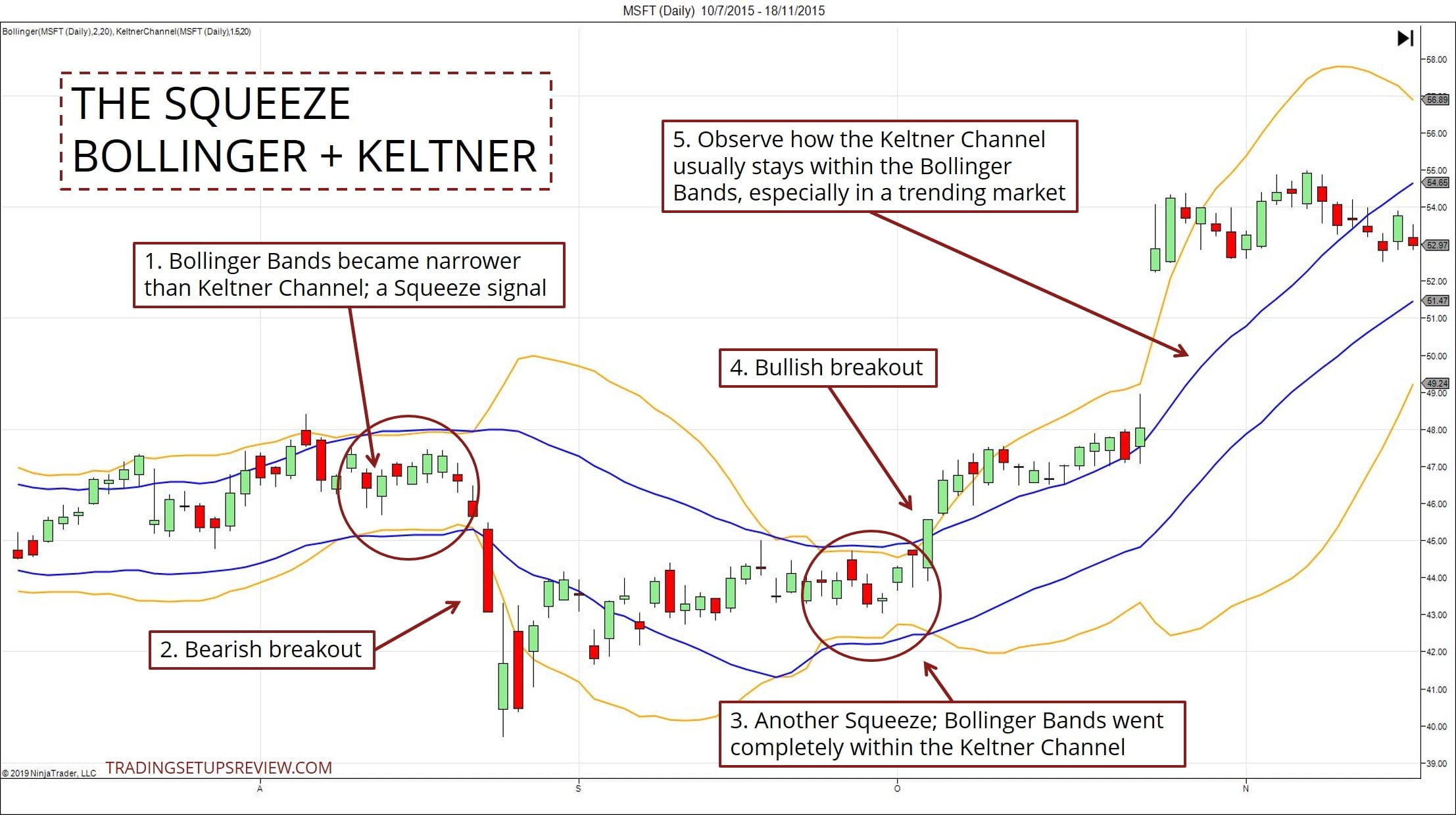 Bollinger Band and Keltner Channel Trading Strategy | Mudrex Blog