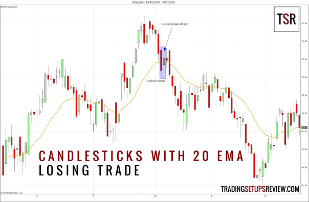 Candlestick Patterns with a Moving Average (LosingTrade)