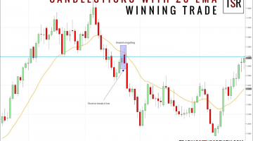 Candlestick Patterns With A Moving Average