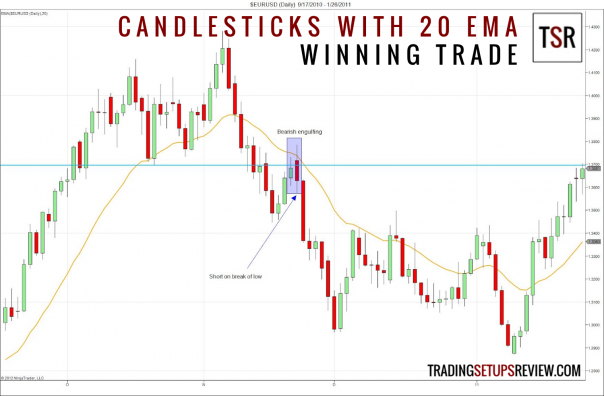 Candlestick Patterns with a Moving Average (Winning Trade)