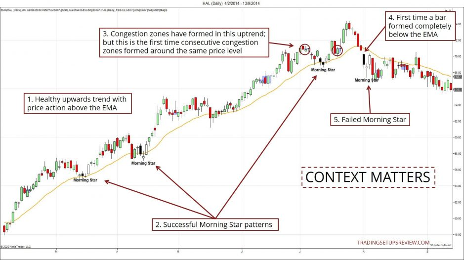 Context Matters For Candlestick Trading