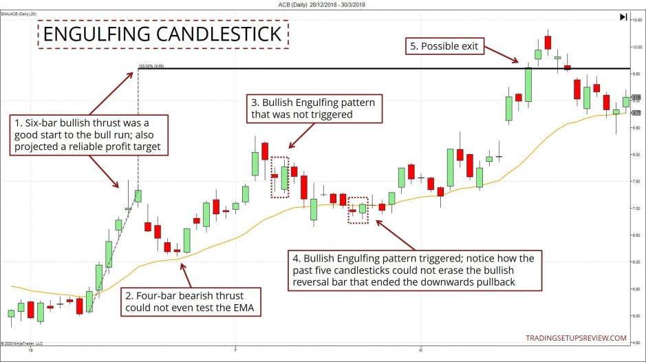 Engulfing Candlestick Pattern With Moving Average