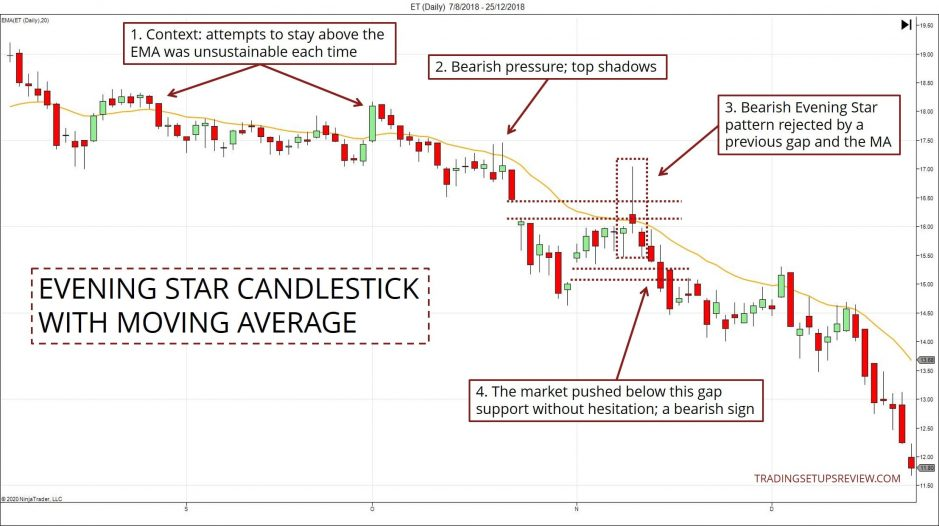 Evening Star Candlestick With Moving Average