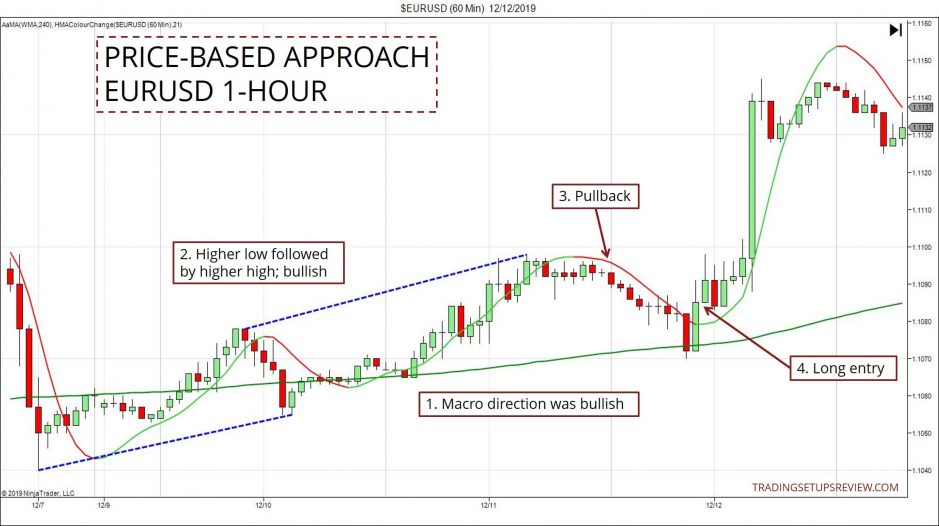 Price Based Approach EURUSD