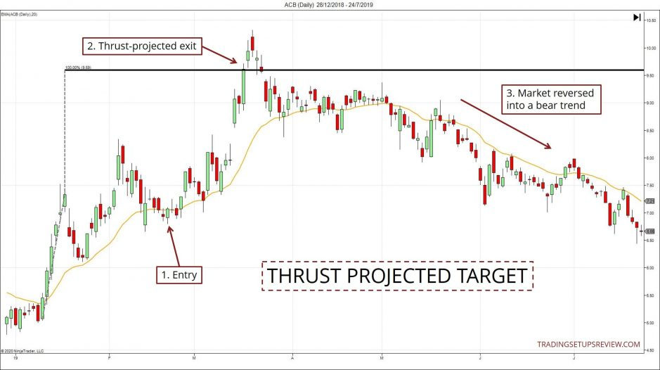Thrust Projected Target