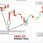 Gimmee Bar Trading Strategy