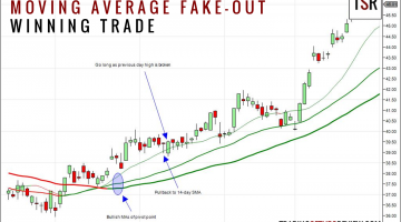 Moving Average Fake-Out Winning Trade