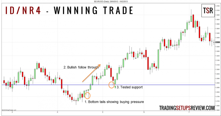 Inside Day NR4 Winning Trade