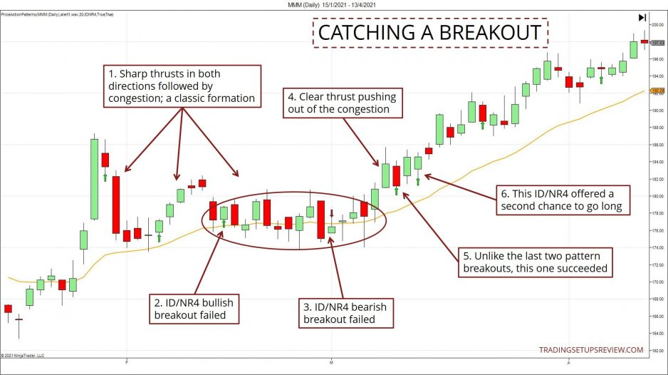 Catching a Breakout Chart