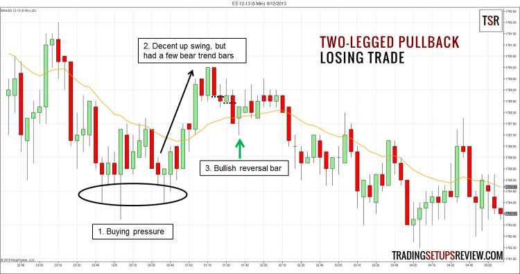Two-Legged Pullback Moving Average Losing Trade