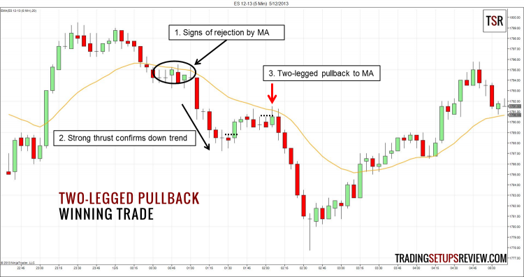 Two-Legged Pullback Moving Average Winning Trade