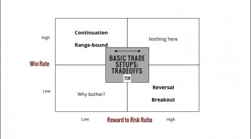 4 Types Of Basic Trade Setups