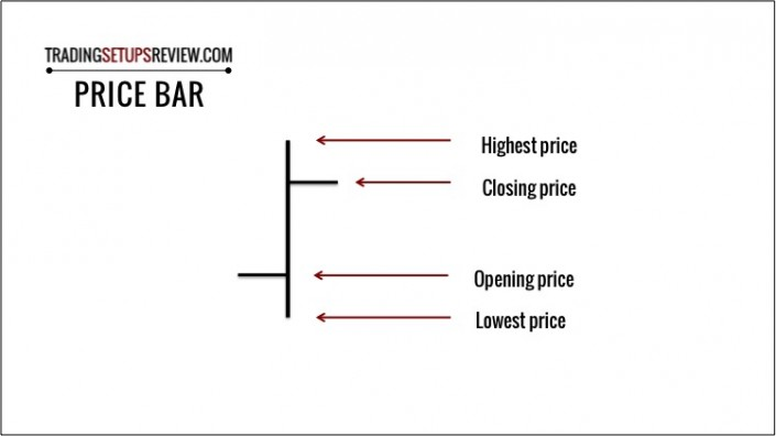 Price Chart Type - Price Bar
