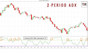 Day Trading With ADX Indicator