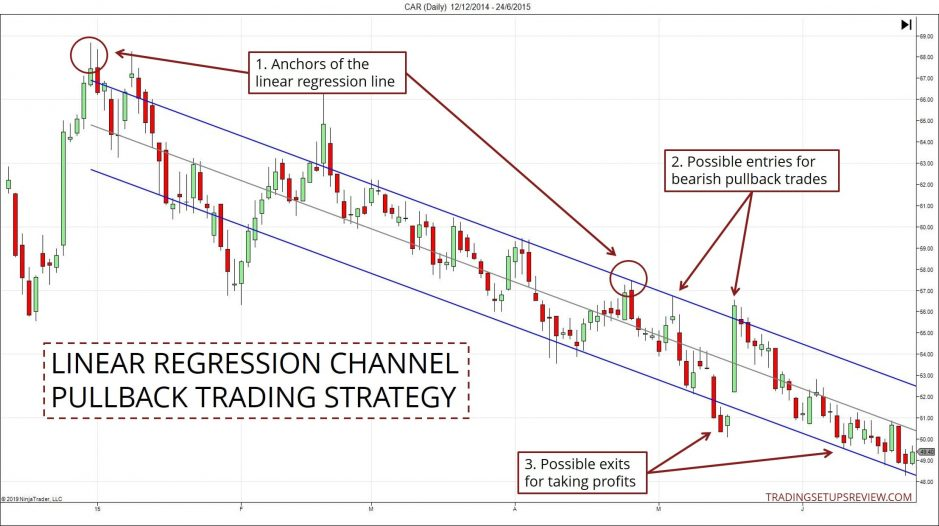 Linear Regression Channel Pullback Trading