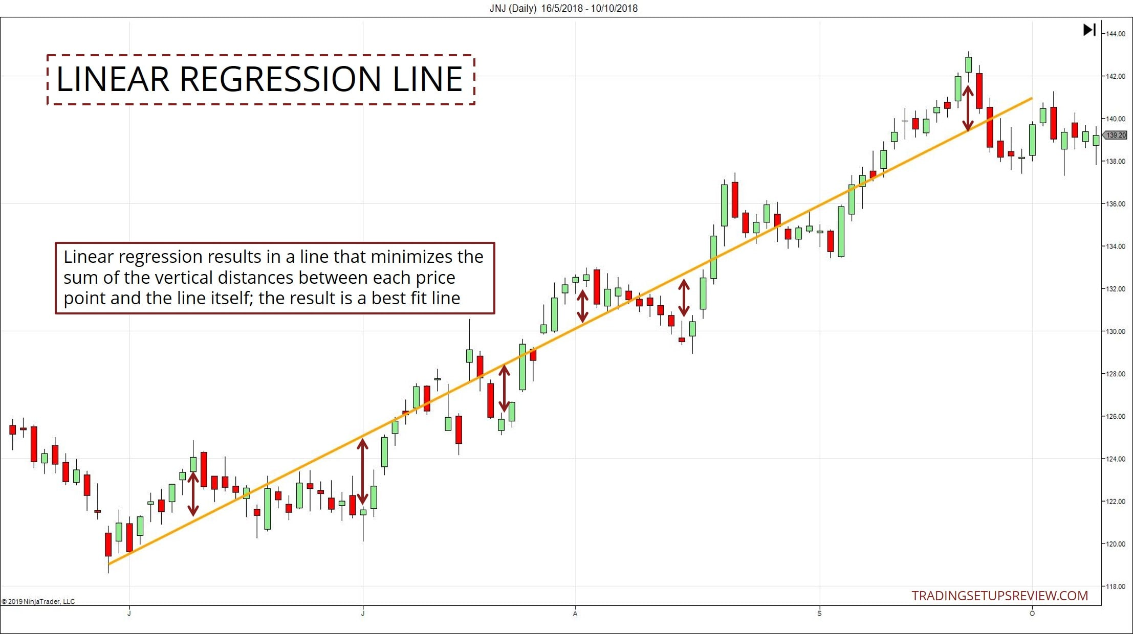 Linear regression forex trading the money store investment corporation