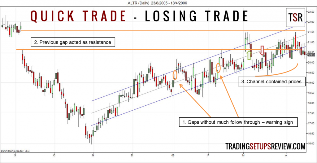 Quick Trade Using Linear Regression Channel Losing Trade
