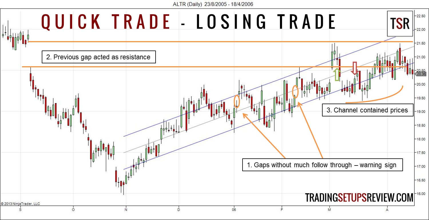 Quick Trade Using Linear Regression Channel - Trading Setups
