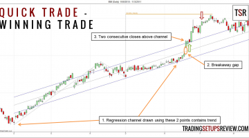 Quick Trade Using Linear Regression Channel For Trading Options
