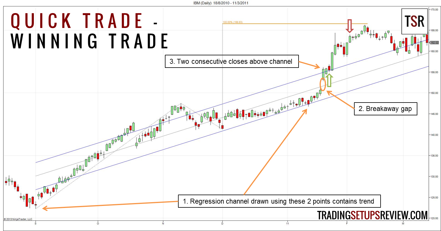 Quick Trade Winning Trade Using Linear Regression Channel