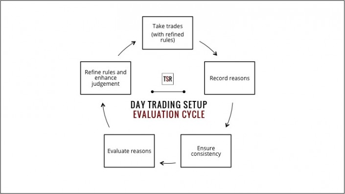 Day Trading Setup Evaluation Cycle