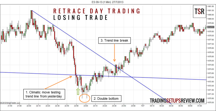 Retrace Day Trading Setup Losing Trade