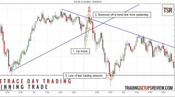 Bulkowski's Retrace Day Trading Setup