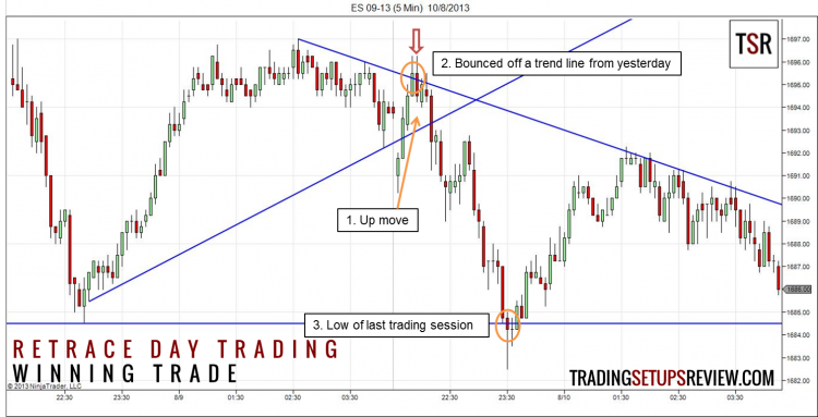 Retrace Day Trading Setup Winning Trade