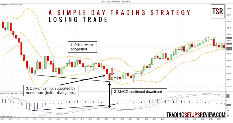 A Simple Day Trading Strategy - Losing Trade