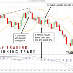 A Simple Day Trading Strategy Using Bollinger & MACD
