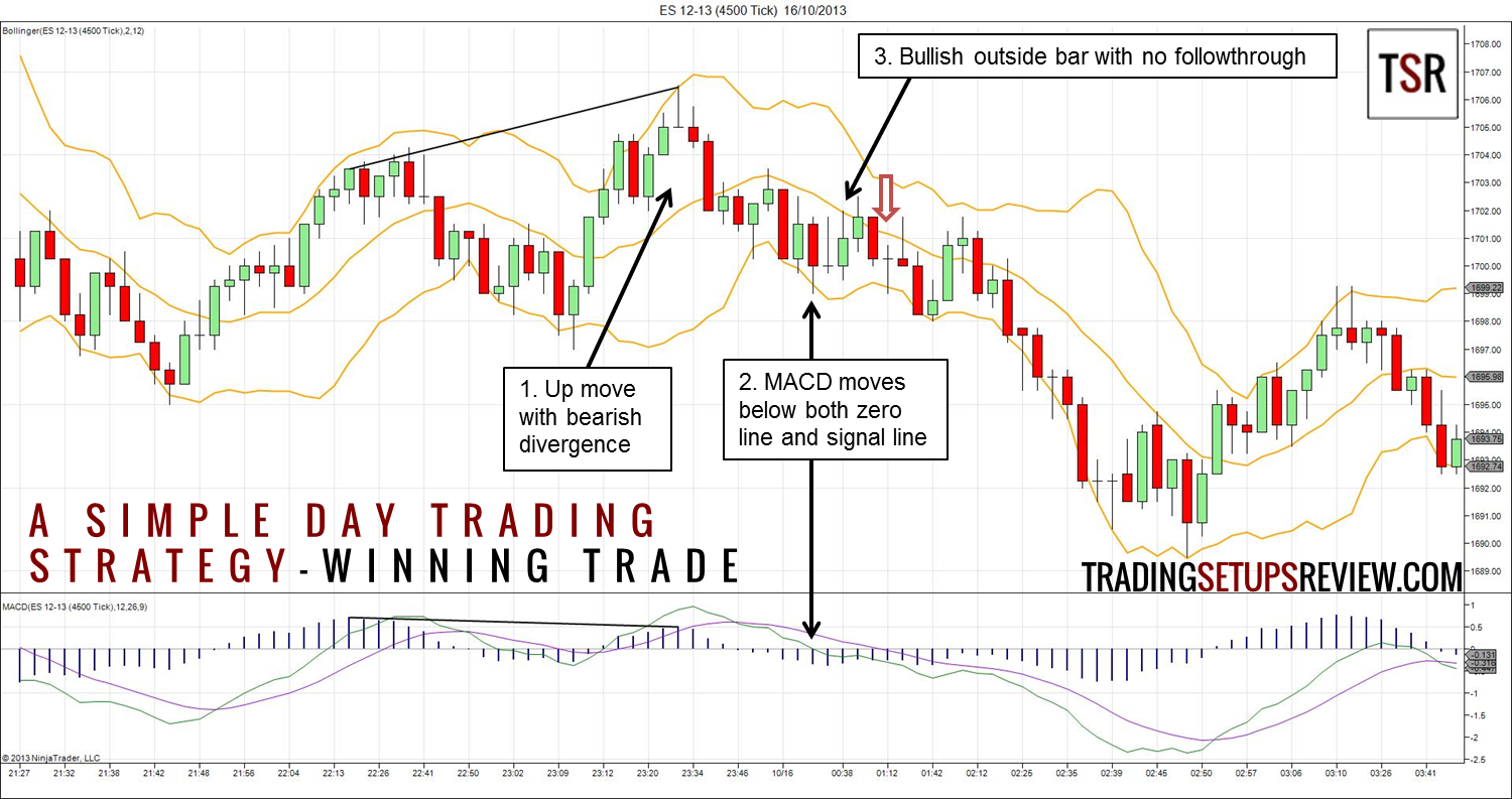 Examples of day trading strategies
