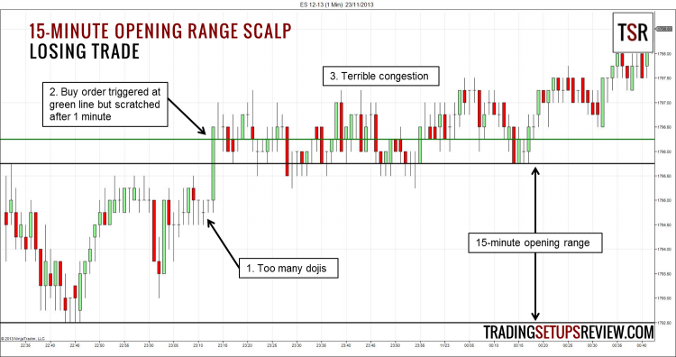 15-Minute Opening Range Scalp Trade - Losing Trade