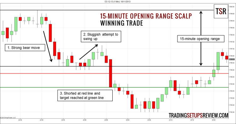 15-Minute Opening Range Scalp Trade - Winning Trade