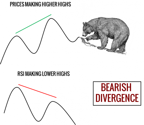 Bearish RSI Divergence