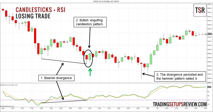 Candlestick Patterns with RSI Losing Trade
