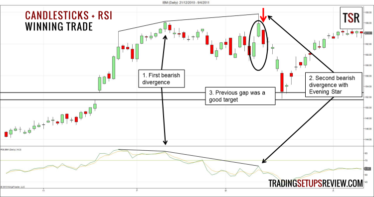 Candlestick Patterns with Relative Strength Index Winning Trade