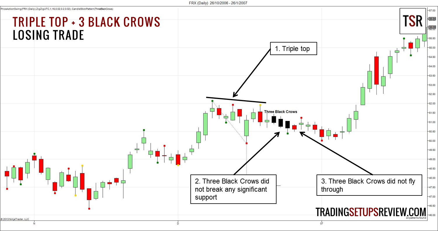 A Candlesticks Trading Strategy With Mountains, Rivers, Crows and Soldiers - Trading Setups Review